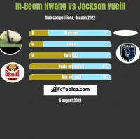 In-Beom Hwang vs Jackson Yueill h2h player stats