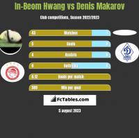 In-Beom Hwang vs Denis Makarov h2h player stats