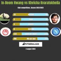 In-Beom Hwang vs Khvicha Kvaratskhelia h2h player stats