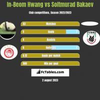 In-Beom Hwang vs Soltmurad Bakaev h2h player stats