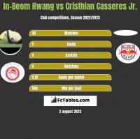 In-Beom Hwang vs Cristhian Casseres Jr. h2h player stats