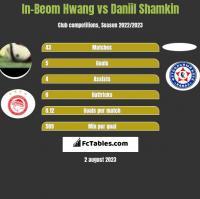 In-Beom Hwang vs Daniil Shamkin h2h player stats