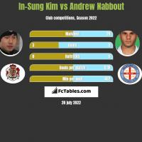 In-Sung Kim vs Andrew Nabbout h2h player stats