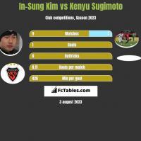 In-Sung Kim vs Kenyu Sugimoto h2h player stats