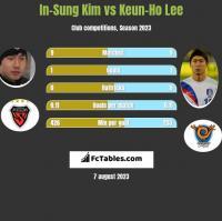 In-Sung Kim vs Keun-Ho Lee h2h player stats