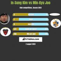 In-Sung Kim vs Min-Kyu Joo h2h player stats