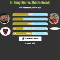 In-Sung Kim vs Shinzo Koroki h2h player stats