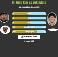 In-Sung Kim vs Yuki Muto h2h player stats