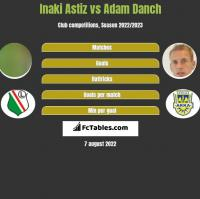Inaki Astiz vs Adam Danch h2h player stats
