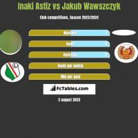 Inaki Astiz vs Jakub Wawszczyk h2h player stats