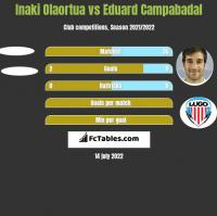Inaki Olaortua vs Eduard Campabadal h2h player stats