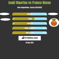 Inaki Olaortua vs Franco Russo h2h player stats