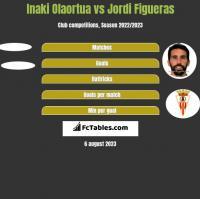 Inaki Olaortua vs Jordi Figueras h2h player stats