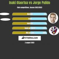 Inaki Olaortua vs Jorge Pulido h2h player stats