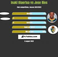 Inaki Olaortua vs Jose Rios h2h player stats
