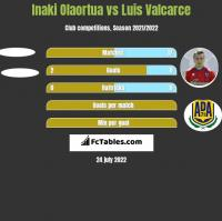 Inaki Olaortua vs Luis Valcarce h2h player stats
