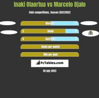 Inaki Olaortua vs Marcelo Djalo h2h player stats