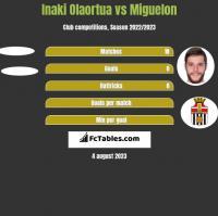 Inaki Olaortua vs Miguelon h2h player stats