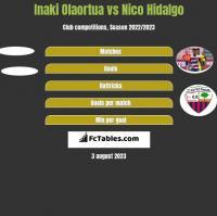 Inaki Olaortua vs Nico Hidalgo h2h player stats