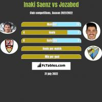 Inaki Saenz vs Jozabed h2h player stats