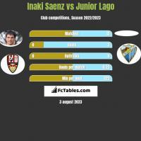 Inaki Saenz vs Junior Lago h2h player stats