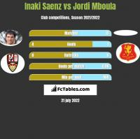 Inaki Saenz vs Jordi Mboula h2h player stats