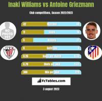 Inaki Williams vs Antoine Griezmann h2h player stats