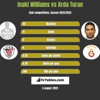 Inaki Williams vs Arda Turan h2h player stats