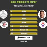 Inaki Williams vs Arthur h2h player stats