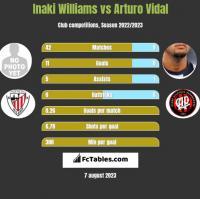 Inaki Williams vs Arturo Vidal h2h player stats
