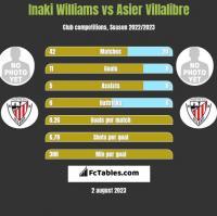 Inaki Williams vs Asier Villalibre h2h player stats