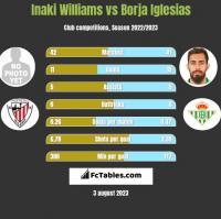 Inaki Williams vs Borja Iglesias h2h player stats