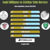 Inaki Williams vs Cristian Tello Herrera h2h player stats