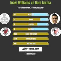 Inaki Williams vs Dani Garcia h2h player stats