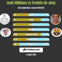 Inaki Williams vs Frenkie de Jong h2h player stats