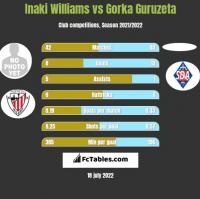 Inaki Williams vs Gorka Guruzeta h2h player stats