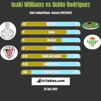 Inaki Williams vs Guido Rodriguez h2h player stats