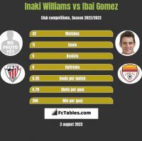 Inaki Williams vs Ibai Gomez h2h player stats