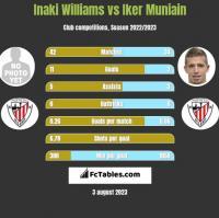 Inaki Williams vs Iker Muniain h2h player stats