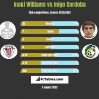 Inaki Williams vs Inigo Cordoba h2h player stats