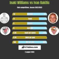 Inaki Williams vs Ivan Rakitic h2h player stats