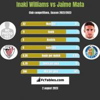Inaki Williams vs Jaime Mata h2h player stats