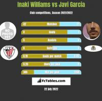 Inaki Williams vs Javi Garcia h2h player stats