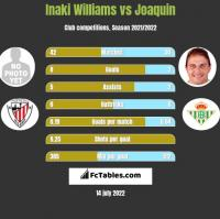 Inaki Williams vs Joaquin h2h player stats