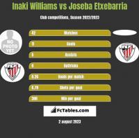 Inaki Williams vs Joseba Etxebarria h2h player stats