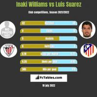 Inaki Williams vs Luis Suarez h2h player stats