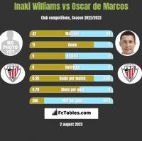 Inaki Williams vs Oscar de Marcos h2h player stats