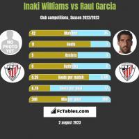 Inaki Williams vs Raul Garcia h2h player stats