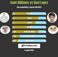 Inaki Williams vs Unai Lopez h2h player stats