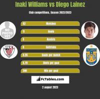 Inaki Williams vs Diego Lainez h2h player stats